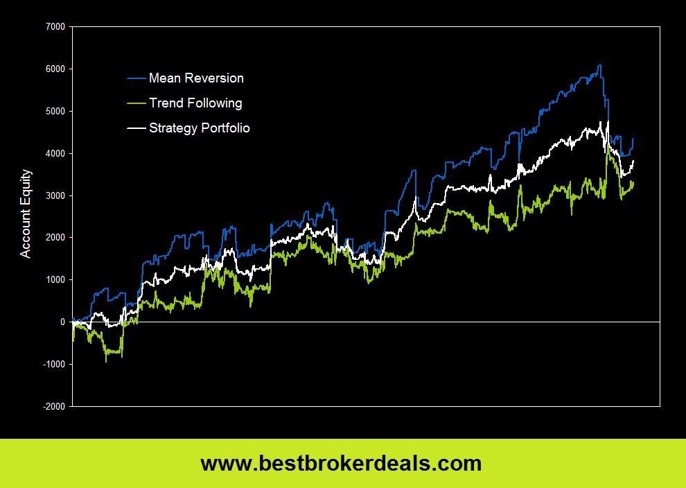 Best portfolio diversification strategy