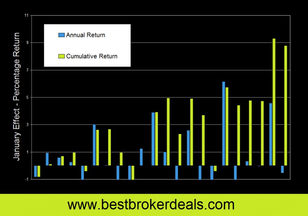 January Effect Stock Returns