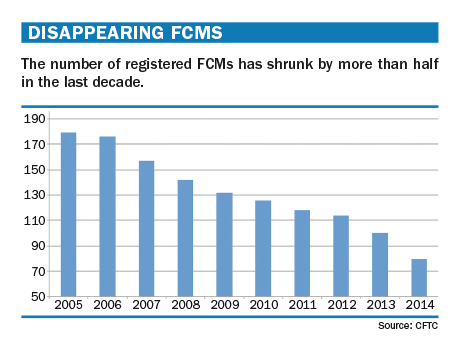 Top_40_Disappearing_FCMs