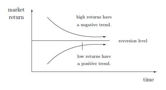 Best mean reversion strategy