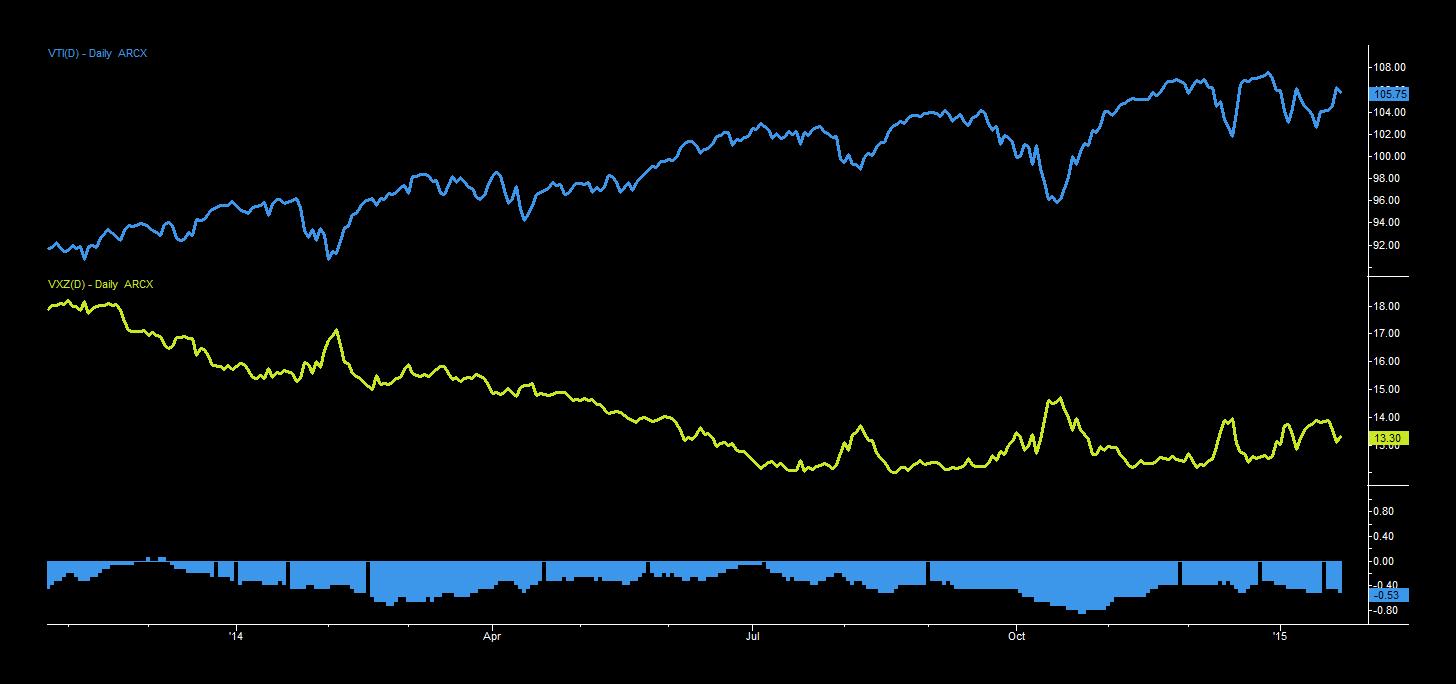Negative Correleation of Volatility Index and Stocks