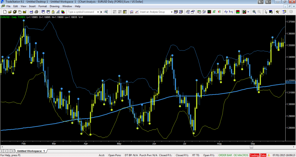 Tradestation forex strategies