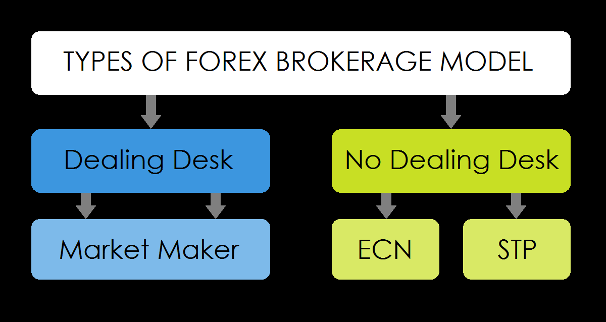 What is market maker forex broker