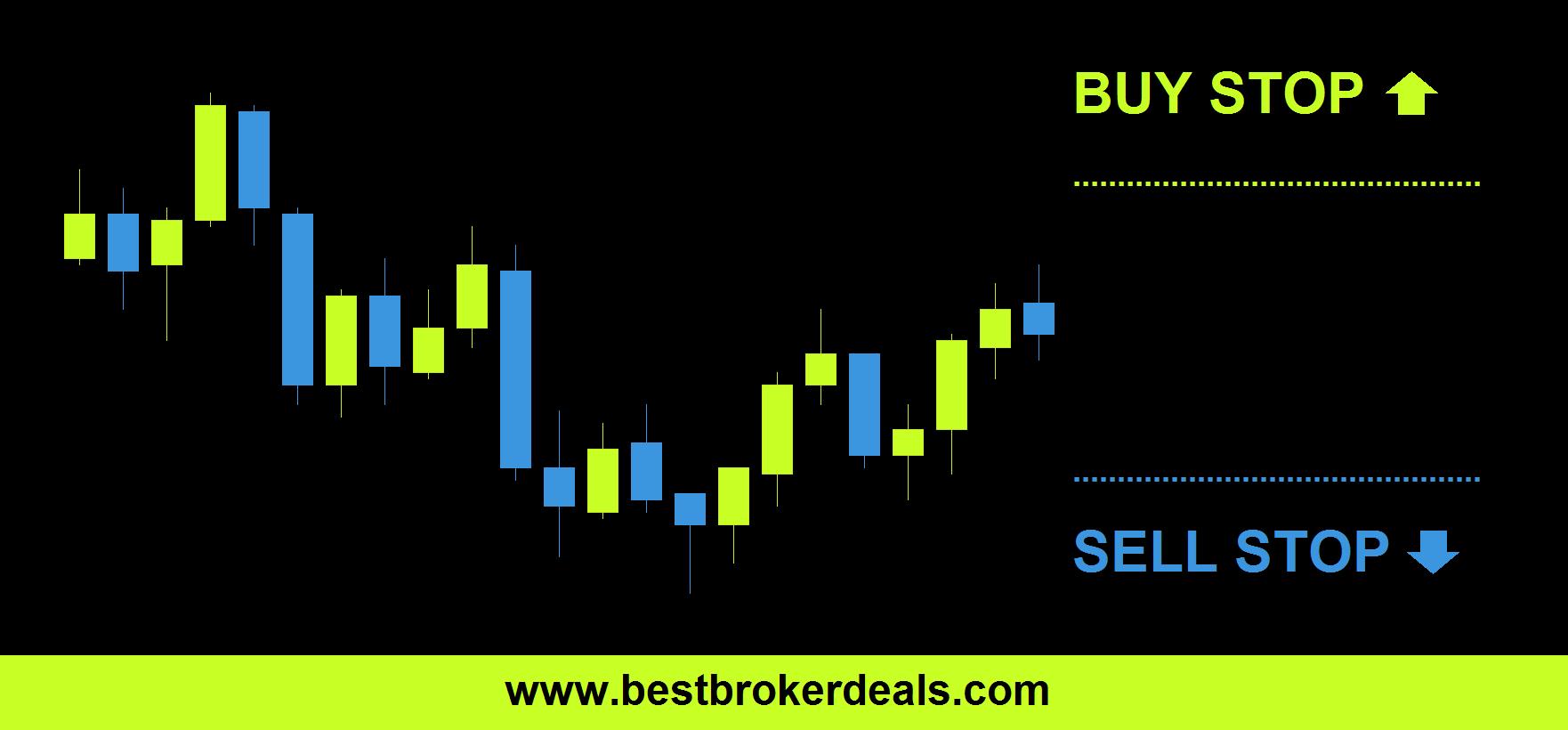 buy-stop-sell-stop-orders